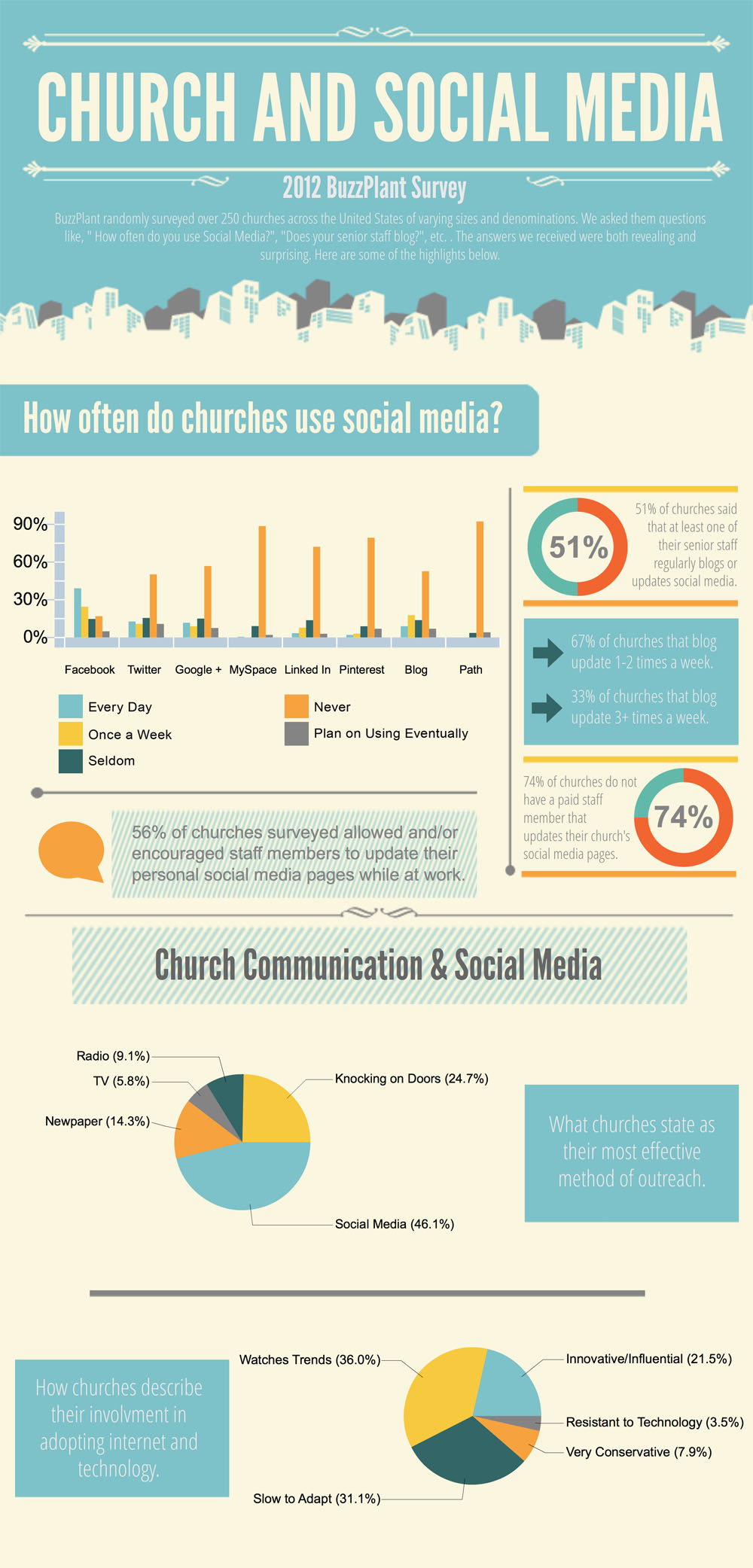 how churches use twitter facebook