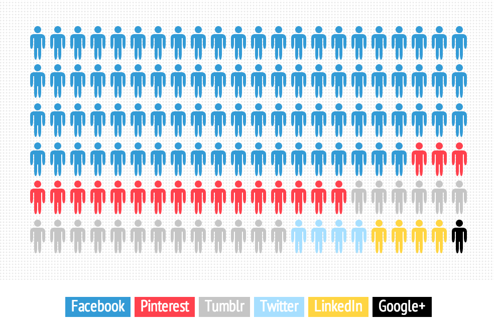 How Much Time Do People In Your Church Spend On Facebook, Twitter, And Pinterest?